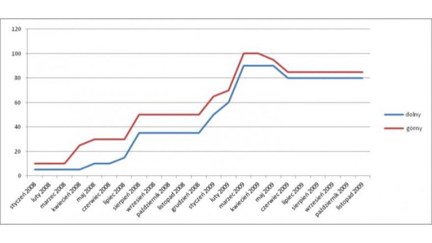 zmiany cen makulatury 2008-9.jpg